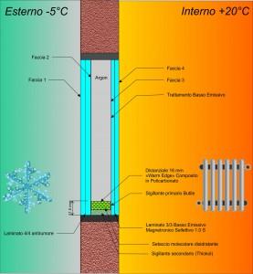 Vetro isolante termico